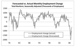 Forecasted versus real employment change